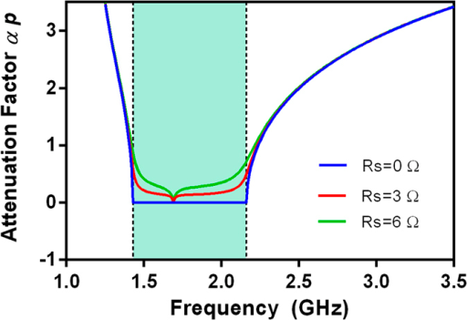 Variation of attenuation factor αd versus varied surface resistance (Rs).α is attenuation factor. p is the length of CRLH filter. αp is the value of α  ×  p. Circuit parameters are as follows: LR = 4.66 nH, LL = 1.55 nH, CR = 5.475 pF, CL = 1.9 pF, CG = 12 pF.