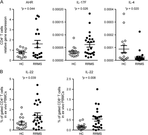Patients with RRMS have increased Th22 and Th17 cytokine gene expression and intracellular IL-22 productionGene expression of Th22 transcription factor AHR and of IL-17F, and the percentage of IL-22–producing CD4+ and CD8+ T cells, are significantly increased in patients with RRMS in comparison with HCs, while IL-4 gene expression is decreased. (A) CD4+ T cells from 15 HCs and 23 patients with RRMS at baseline were separated using magnetic beads. Gene expression was measured using quantitative real time–PCR. Results are expressed as the relative gene expression normalized against 18S messenger RNA. Horizontal bars and error bars indicate the means and SDs, respectively. (B) Fresh PBMCs derived from the same 15 HCs and 23 patients with RRMS were stimulated with PMA and ionomycin for intracellular cytokine staining. Percentages of cells expressing IL-22 in gated CD4+ and CD8+ T cells were determined by flow cytometry. Statistical analysis was performed using an unpaired t test. AHR = aryl hydrocarbon receptor; HC = healthy control; IL = interleukin; PBMC = peripheral blood mononuclear cell; RRMS = relapsing-remitting multiple sclerosis.