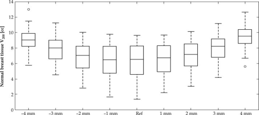 Variation of normal breast tissue V200 value due to source-positioning shift ranging from –4 mm to +4 mm for 49 patients. Nine statistical box graphs represent group data for eight simulations as well as reference data