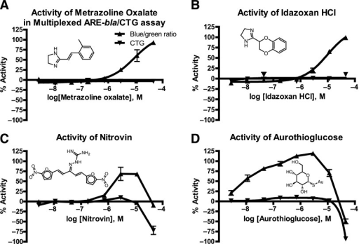 Concentration response curves (CRCs) of compounds active in the multiplexed ARE-bla/CTG assay in HepG2 cells. Metrazoline oxalate, idazoxan hydrochloride, nitrovin, and aurothioglucose activate the ARE/NF-E2-related factor 2 (Nrf2) pathway in HepG2 cells, as visualized by the blue/green ratio CRC (supplemental online data). (A, B): Little or no activity is seen in the CTG cell viability assay for metrazoline oxalate and idazoxan hydrochloride, indicating that these compounds are not toxic to HepG2 cells at the concentrations tested. Nonlinear regression analysis, with three-parameters least-squares fit. (C, D): Nitrovin and aurothioglucose are toxic at the highest concentrations, but activate the ARE/Nrf2 pathway at lower concentrations. Abbreviations: ARE-bla, antioxidant response element β-lactamase; CTG, CellTiter-Glo assay.