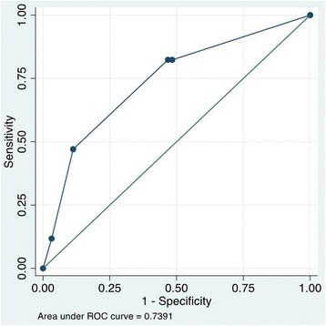 ROC curve of the number of vomiting episodes for predicting SD development among D/DWS patients