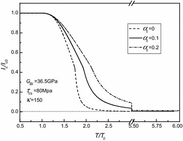 Normalized critical current versus normalized torque for different strengthening parameters of shearing elastic moduli of superconducting core as , , and κ = 150