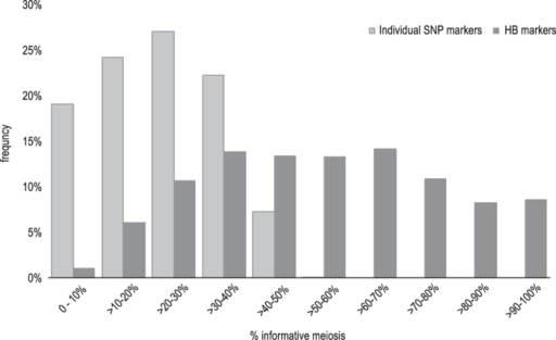 Frequency distribution of informative meiosis (in percentage) in the initial set of individual SNP markers (light gray bars) and the final set of HaploBlock (HB) together with remaining individual SNP markers (dark gray bars). The graph highlights the different amount of informative meiosis carried by individual SNPs and the more informative HB markers. SNP markers carried a maximum of 50% of the total information when being completely bi-allelic, as expected, and a maximum of 60% when being tri-allelic in some families when accounting for -alleles and signal intensity differences. However, the latter is true only for a small proportion (0.1%) of the SNPs, while the majority of SNPs is informative for 20–40% of the individuals. On the contrary, the majority of HB markers (+remaining single SNP) are informative for 40–80% of the individuals across all families and even 8.6% of the HBs is fully informative (100%).