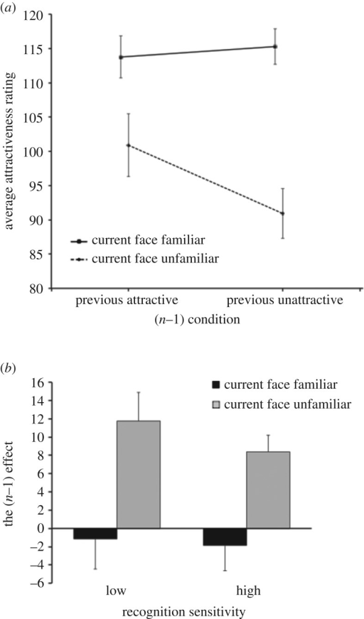 Results of Experiment 2. (a) Mean attractiveness ratings for familiar and unfamiliar faces as a function of attractiveness of the previous face in Experiment 2, with minimum and maximum ratings of 0 and 200, respectively. Error bars represent the standard error of the mean. (b) The mean inter-trial attractiveness for familiar and unfamiliar faces, for the low-sensitivity (n = 10) and high-sensitivity (n = 11) groups in Experiment 2. Error bars represent the standard error of the mean.