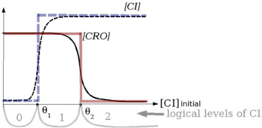 The multivalued logical approximation of the level of activity of biological objects. The axes represent input (abscissa) and output (ordinate) protein concentrations. The dashed thin sigmoid curve represents [CI] – the measured concentration of the protein CI at the equilibrium point. This curve is approximated by the thick dashed multivalued logical function with the threshold θ1. The solid curve corresponds to the influence of [CI] on [CRO] and its approximation by the multivalued logical function with the threshold θ2. In this case the activity of the protein CI has three logical levels: 0, 1 and 2, indicated in the bottom part and separated by the thresholds.