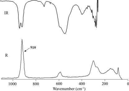 IR and Raman (R) spectra of (NH4)2NbOF5 at room temperature.