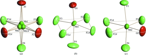 Some fragments of the structure of (I): the spatial orientations of the [NbOF5] octahedron (a); the coordination polyhedra of Nb1 (b) and Nb2 (c).