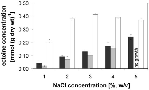 Intracellular ectoine content (heterologous production vs. uptake). Intracellular ectoine concentrations of the recombinant ectoine producers E. coli DH5α pOSM12 (black bars) and pOSM2 (grey bars), the latter supplemented with IPTG for induction of the lac promoter upstream of ectA, and of the control strain E. coli DH5α pHSG575, supplemented with 2 mM ectoine in the growth medium, (white bars) at salinities between 1% and 5% NaCl in minimal medium MM63. Mean values and standard deviations are based on three independent experiments.