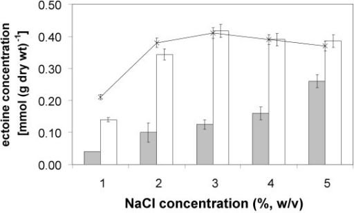 Improved intracellular ectoine content in E. coli DH5α pAKECT1. Intracellular ectoine concentrations of the new recombinant ectoine producer E. coli DH5α pAKECT1 with (white bars) and without (grey bars) IPTG-induction of the feedback-insensitive aspartate kinase at salinities between 1% and 5% NaCl in minimal medium MM63. For sake of comparison the data obtained with the control strain E. coli DH5α pHSG575, supplemented with 2 mM ectoine in the growth medium, are added to the graph as a solid line. Mean values and standard deviations are based on three independent experiments.