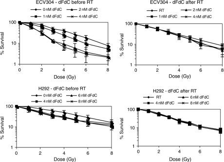Radiation dose–response curves of ECV304 and H292 cells after treatment with gemcitabine (0–8 nM) during 24 h, immediately before or after radiotherapy (0–8 Gy).