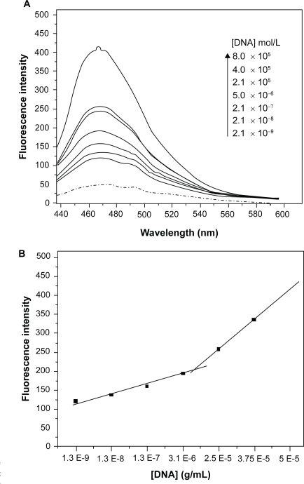 Dependence of fluorescence intensity of C60(OH)24 on dsDNA concentration. A) Fluorescence spectra of fullerenol (– · –) with increasing concentration of DNA (—) with excitation at 420 nm ; B) Plot of fluorescence intensity of fullerenol as a function of [dsDNA] in the concentration range of 1.3 × 10−9 to 4.4 × 10−6 molL−1; [C60(OH)24] = 4.5 × 10−5 molL−1; average standard errors: 2.69% for 2.5E−5−5E−5 region and 10.80% for 1.3E−9−3.1E−6 region.
