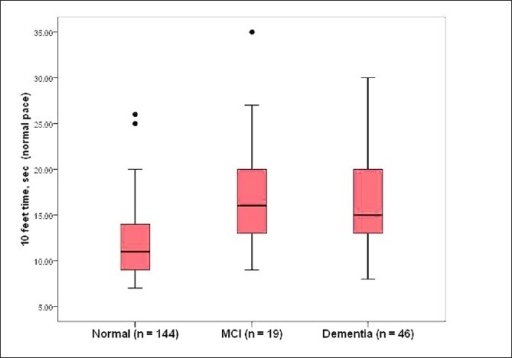 Boxplots depicting walking time over the 10-foot course at usual pace in subjects with dementia, MCI, and normal controls in the Kerala-Einstein study. Higher times indicate worse performance. The line in the middle of the box represents the median value. The ends of the box represent the 25th and 75th quartile values. The bars show the range of scores and black dots are outliers.