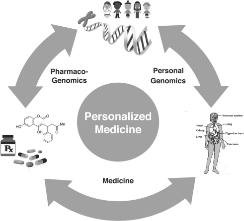 Personalized medicine. Personal genomics connect genotype to phenotype and provide insight into disease. Pharmacogenomics connect connects genotype to patient-specific treatment. Traditional medicine defines the pathologic states and clinical observations to evaluate and adjust treatments.