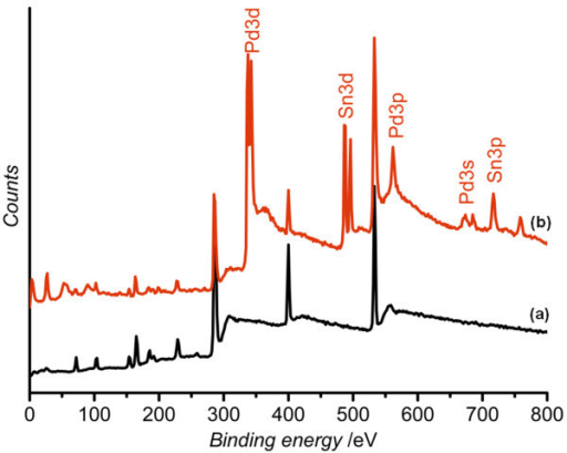 XPS survey spectra of TESPA SAM-coated epoxy resin surface. (a) Before Pd catalyzation and (b) after Pd catalyzation.