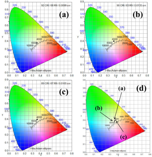 Shows The Cie 1931 X Y Chromaticity Space Showing The Open I