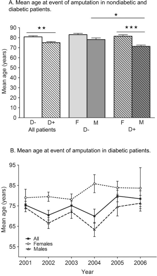 Age at event of amputation. A. Mean age at event of amputation in nondiabetic and diabetic patients. One-way ANOVA: p < 0.05, Bonferroni post hoc analysis: **p < 0.01 D- all patients vs. D + all patients, *** p < 0.001 D + female vs. D + male, *p < 0.05 D- male vs. D + male. Bars represent means + S.E.M. B. Mean age at event of amputation in diabetic patients. Error bars represent S.E.M.