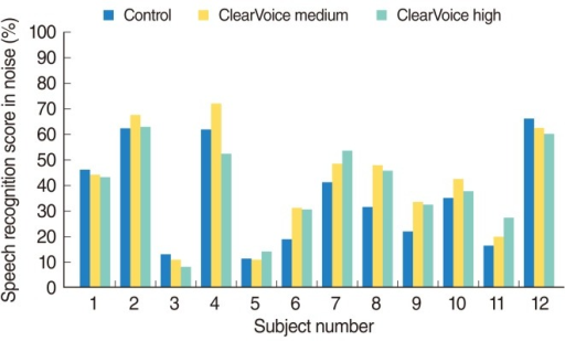 Individual speech recognition scores in noise.