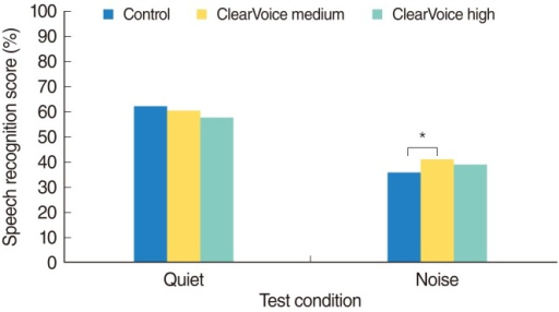 Mean speech recognition scores in quiet and in noise. *P<0.05.