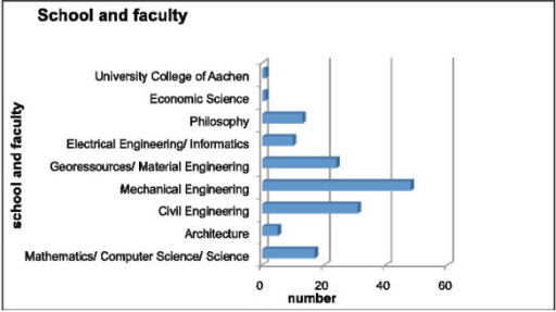 Participant's classification with regard to school and faculty. Data are total numbers.