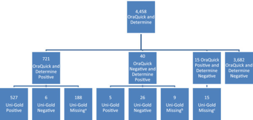 OraQuick® and Determine® testing. A 138 reported HIV positive status prior to testing. B 4 reported HIV positive status prior to testing. C 3 reported HIV positive status prior to testing.