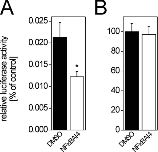 Improvement of the ability of a Renilla luciferasereaction buffer to quench firefly luciferase activity(A) Remnant activity of firefly luciferase inRenilla buffer is further reduced by addition of20 μM NFκBAI4. Values are given as percentage ofcontrol (i.e. lysate with firefly buffer prior to the addition ofRenilla buffer) (B)Renilla luciferase activity is not altered by thepresence of NFκBAI4. Renilla luciferase activitywas assayed using Renilla buffer with or without20 μM NFκBAI4 in lysates from transientlytransfected Hepa1c1c7 cells. Means±S.D. (n=6)are given; *P<0.05.