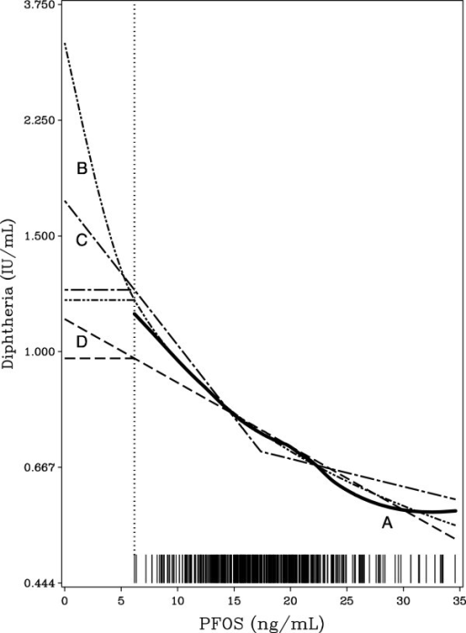 Estimated dose–response functions for the relationship between PFOS and the diphtheria-antibody concentration. Curve A is estimated as a generalized additive model. Curve B is the log-function, C is piecewise linear, and D is linear. The low-dose threshold models (see Table 3) assume a flat curve below the lowest observed dose indicated by the dotted vertical line, i.e., that a threshold exists at the lowest serum-PFOS concentration observed. The bars on the horizontal scale indicate the serum-PFOS concentration of each participating cohort member.