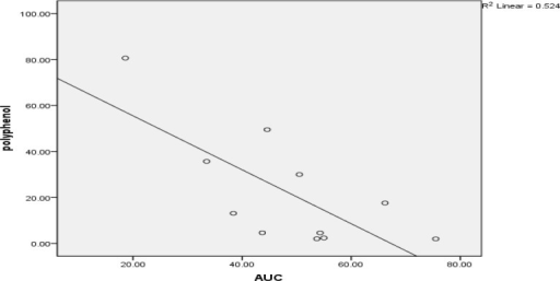 Relationship between AUC (Area under curve) and polyphenols concentration (P< 0.05).