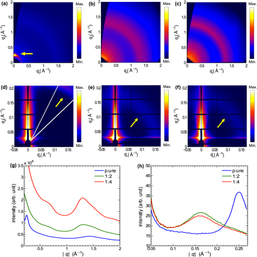 2D GIWAXS patterns of (a) pure PFBT-T20TT film (b) 1:2 and (c) 1:4 PFBT-T20TT: PC71BM blend films, and (d-f) the corresponding 2D GISAXS patterns. (g–h) Intensity integrals versus /q/ of (g) GIWAXS and (h) GISAXS patterns for pure PFBT-T20TT and PFBT-T20TT:PC71BM blends in the mass ratio of 1:2 and 1:4. The integrals are taken over a polar range between 30° and 45°, as illustrated in (d).