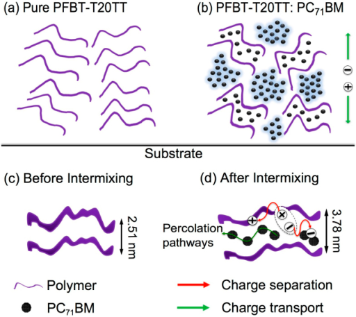 Schematic representation of the proposed weakly-ordered morphology in (a) pure PFBT-T20TT and (b)PFBT-T20TT:PC71BM.Corresponding lamellar spacing for (c) pure polymer and (d) PFBT-T20TT:PC71BM blend together with related charge separation dynamics by electron and hole transfer.