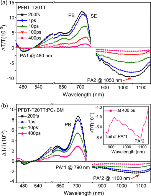 Transient absorption by standard pump-probe measurements on excitation wavelength at 600 nm for (a) pure PFBT-T20TT, (b) PFBT-T20TT: PC71BM blend (1:4) and inset a zoom of the spectrum at 400 ps time delay.