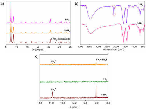 Synthesis and characterization of MOF 1-NH2 and 1-N3.(a) PXRD patterns of MOFs 1-NH2 Simulated, 1-NH2, 1-N3 demonstrating the stability of MOF before and after chemical modification. (b) FT-IR spectra of MOFs 1-NH2 and 1-N3 clearly showing the appearance of new peak corresponding to –N3 confirming chemical modification of –NH2 to –N3 functionality in MOF. (c) 1H-NMR of acid digested MOFs 1-NH2, 1-N3 and 1-N3 upon Na2S treatment.