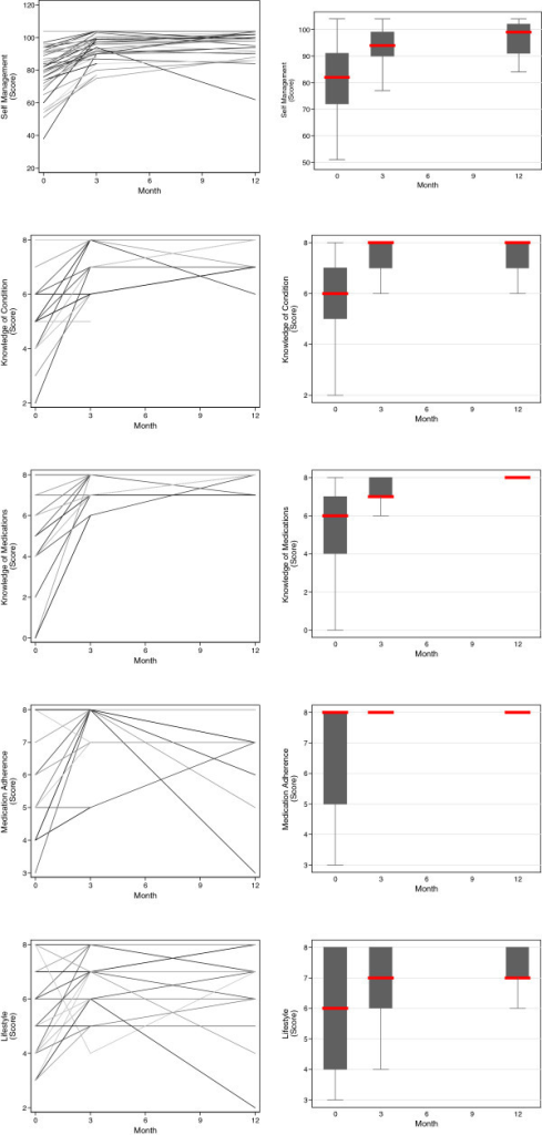'Intermediary' secondary outcomes related to the patient: self-management, medical knowledge (knowledge of condition and medication), adherence to medication, and adoption of a healthy lifestyle over the period of observation. Individual participant trajectories are illustrated in the overlaid line plots in the left panels, and the trajectory for the cohort in the boxplots in the right panels (the central line represents the median, the box the first and third quartile, and the whiskers 1.5 × the interquartile range).