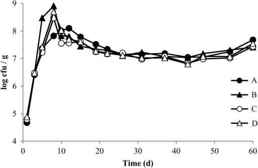 Changes in the number of lactic acid bacteria during the initial batch fermentation of nukadoko samples(A) control nukadoko (no spices), (B) Japanese pepper nukadoko, (C) red pepper nukadoko and (D) Japanese pepper and red pepper nukadoko. CFU, colony-forming units.