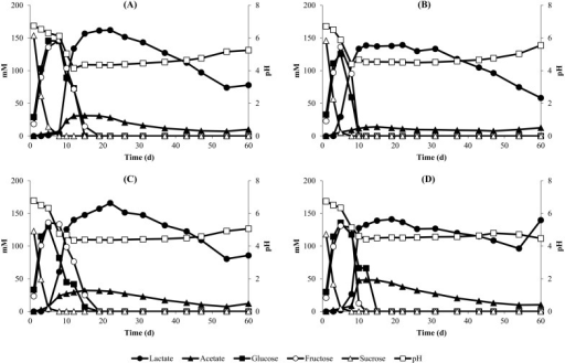 Changes in pH and the concentrations of organic acids and carbohydrates during the initial batch fermentation of nukadoko samples(A) control nukadoko (no spices), (B) Japanese pepper nukadoko, (C) red pepper nukadoko and (D) Japanese pepper and red pepper nukadoko.