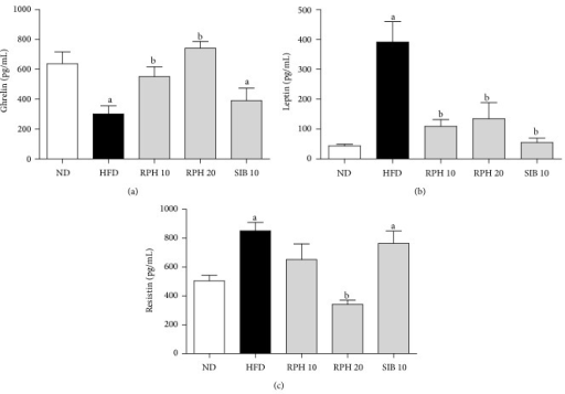 Effects of resin of Protium heptaphyllum (RPH) and sibutramine (SIB) treatments on plasma levels of ghrelin (a), leptin (b), and resistin (c) in mice fed experimental diets for 15 weeks. ND: normal diet; HFD: high-fat diet. Each value is the mean ± SEM (n = 6–8). aP < 0.05 versus ND group. bP < 0.05 versus HFD group.