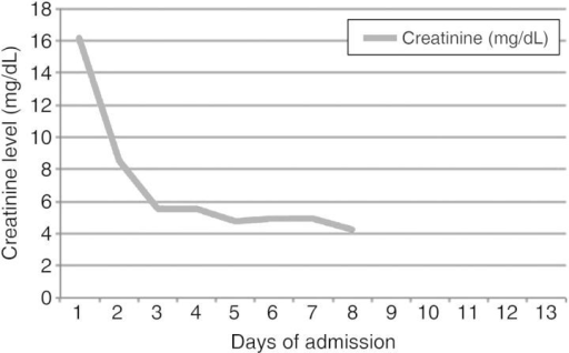 Changes in creatinine levels during the patient's hospitalization.