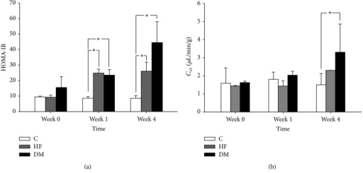 Change of insulin resistance (HOMA-IR) and creatinine clearance (Ccr) in control (C), high-fat diet (HF), and type 2 diabetes mellitus (DM) mice groups. (a) The HOMA-IR levels in HF and DM groups were significantly higher than those in C group on week 1 and week 4 after induction. (b) The change of murine CCr in the DM group was significantly higher than in C group on week 4. ∗P < 0.05.