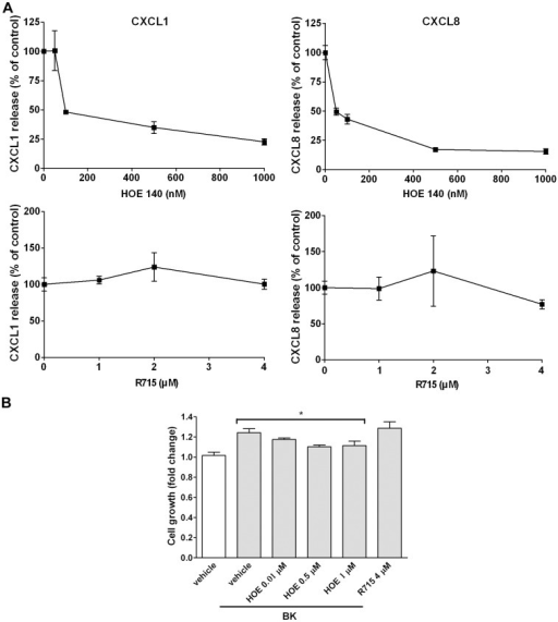 Effects of BKR antagonism on CXCL1 and -8 secretion and cell proliferation.(A) NMDFs were treated with BK in the presence of vehicle or the indicated concentrations of HOE140 or R715 for 16 h, (A) the medium was collected and CXCL1 and -8 secretion was determined by ELISA (n = 3–4) and (B) the remaining adherent cells were determined by the MTT assay to measure cell proliferation (n = 4). *P<0.05 versus BK control.