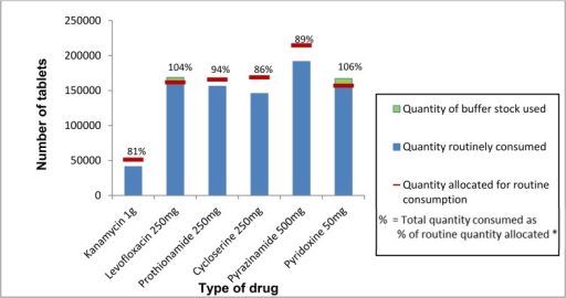 Proportion of drugs for multi-drug resistant tuberculosis consumed at the treatment centre level out of the total quantity allocated for routine consumption, Nigeria, 2013 (Target = 100%).