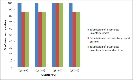 Proportion of treatment centres (n = 7) submitting complete inventory control reports on time for multi-drug resistant tuberculosis drugs during 2013, Nigeria (Target = 100%).