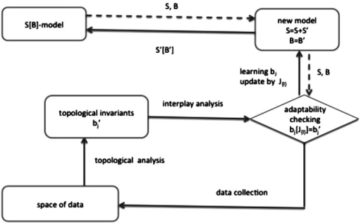 S[B] adaptability checking