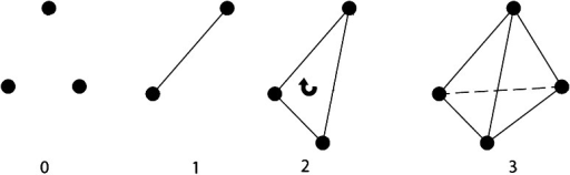 Simplices in . 0-simplex is point or vertex, 1-simplex is an edge, 2-simplex is a triangle, and 3-simplex is a thetrahedron