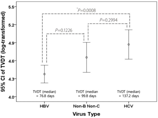 Difference in the TVDT according to virus type. HBV, HCV, and Non-B Non-C represent patients infected with HBV, infected with HCV, and not infected with hepatitis virus, respectively. CI, confidence interval. *Statistically significant based on ANOVA followed by post-hoc Bonferroni analysis. TVDT, tumor volume doubling time; HBV, hepatitis B virus; HCV, hepatitis C virus.