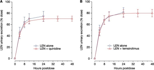Mean (±standard deviation) renal excretion-time profile of lenalidomide alone and in the presence of (a) quinidine or (b) temsirolimus in healthy subjects