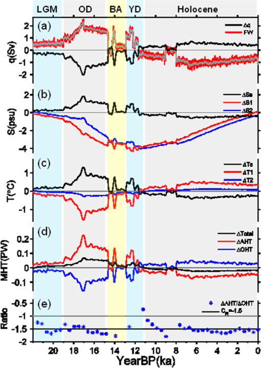 Box model simulations in response to FWF over the past 22 kyr.(a) The black curve is mass transport change (Sv); red and grey, the FWF (0.1 Sv), similar to those in Fig. 2a but with reduced amplitude. (b) Salinity changes (psu) in surface extratropical box (red) and surface tropical box (blue); the black curve is the change in meridional sea surface salinity (SSS) gradient. (c) Same as (b) except for temperature changes (°C). (d) Changes in total MHT (black), AHT (red) and OHT (blue) in PW. (e) BJC rate. The black line is the analytical value (−1.5) based on Eq. (18) (see Methods), and blue asterisks indicate the transient BJC rate from the coupled box model.