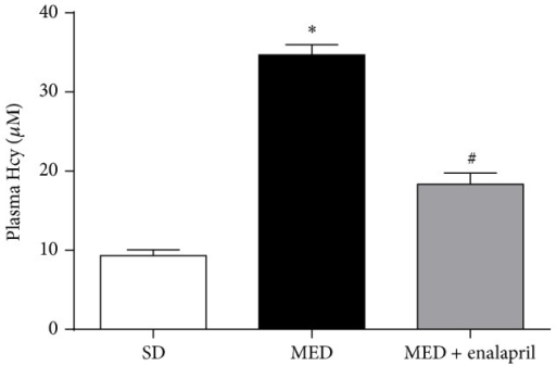 Effect of MED and enalapril on the levels of plasma Hcy in rats. Rats were fed SD or MED from 30th to 90th postnatal day with or without enalapril treatment from 60th to 90th postnatal day. After the experiment, plasma levels of Hcy were measured. ∗p < 0.05, compared with that of SD rats. #p < 0.05, compared with that of MED rats.