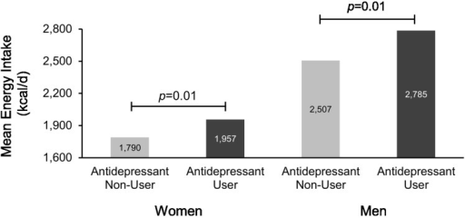Antidepressant use is associated with increased energy intake (kcal/day) among adult men and women in the 2005–2006 National Health and Nutrition Examination Survey. Adjusted for Patient Health Questionnaire-9 depression score, tobacco/nicotine use, antipsychotic use, use of insulin, use of non-insulin diabetic medications, use of lipid-lowering medications, number of non-psychiatric/non-diabetic medications, self-assessed physical activity level, BMI category, education, race/ethnicity, and age.