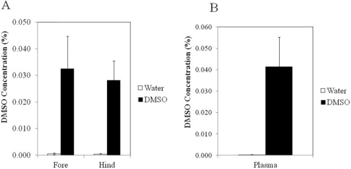 DMSO levels in (A) hind and fore joints and (B) plasma of K/BxN mice.* denotes significant (P<0.05) difference between control (n = 7) and DMSO-treated mice (n = 9).