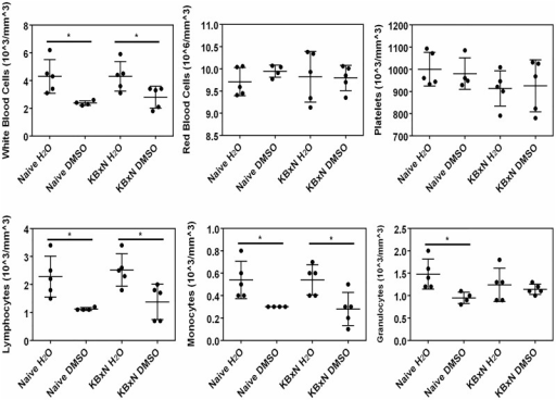 The effect of DMSO in naïve and K/BxN-injected mice on A) blood cell composition and B) white blood cell subtypes.* denotes significant (P<0.05) difference between water and DMSO-treated mice in either naïve, or K/BxN-injected mice (n = 5).
