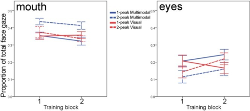 Infants' fixations to the speaker's mouth (left) and eyes (right) calculated as proportions to total face gaze, for each of the two blocks of the training phase. Solid lines vs. dashed lines reflect 1-peaked vs. 2-peaked trainings; color differentiates between multimodal (blue) and visual (red) trainings. Error bars denote one standard error of the mean.